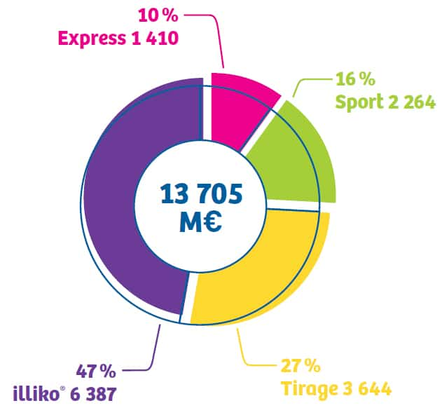 gamme-illiko-fdj-6-milliards-euros-de-mise