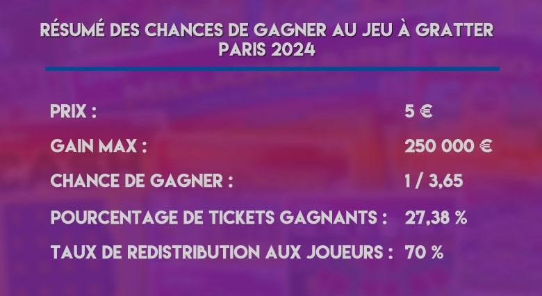 chances-de-gagner-au-jeu-à-gratter-paris-2024-de-la-FDJ