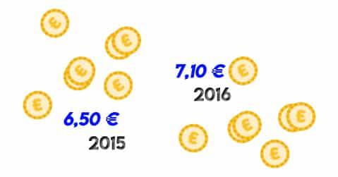 budget jeux de grattage a augmenté à 7 € par semaine 2016