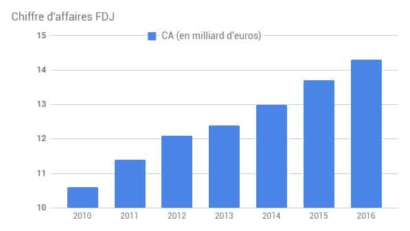 bilan fdj 2016 le chiffre d'affaires