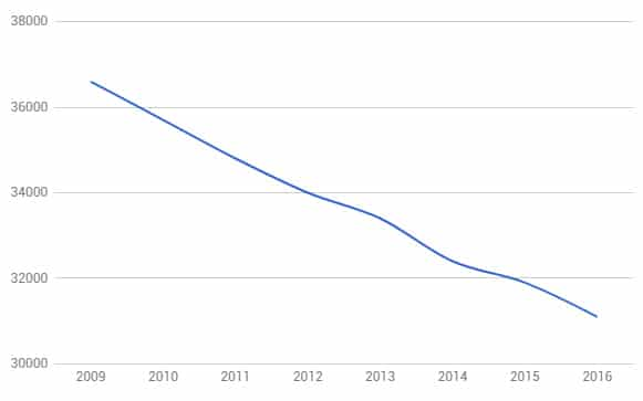 nombre des points de vente fdj depuis2009