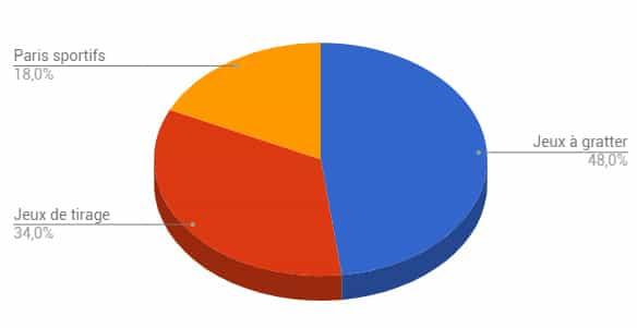 graphique répartition des ventes fdj en 2016