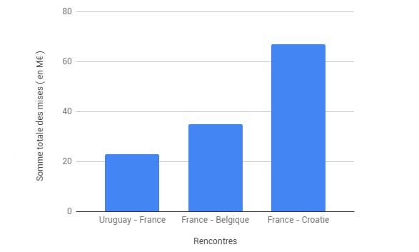 Les 3 matchs les plus joué par les parieurs lors du Mondial 2018