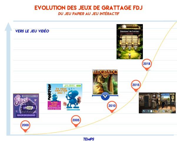 Evolution de la gamme des jeux de grattage de la FDJ de 2000 à 2018