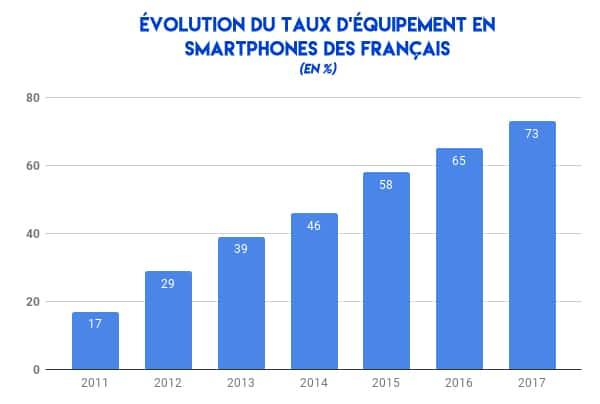 évolution du taux d'équipement en smartphones des français