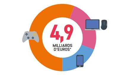 Marché du jeu vidéo en France en 2018
