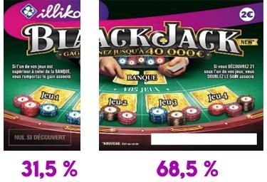 Taux de redistribution aux joueurs - TRJ du blackjack fdj